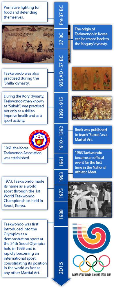 timeline2-history